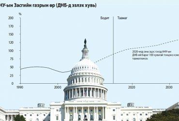 АНУ -ын төсвийн алдагдал 2020 онд нэг их наядыг давна